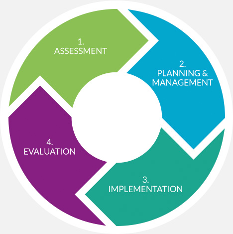 A visual representation of Fusion Occupational Health's 4-stage workplace health model: assessment; planning and management; implementation; evaluation
