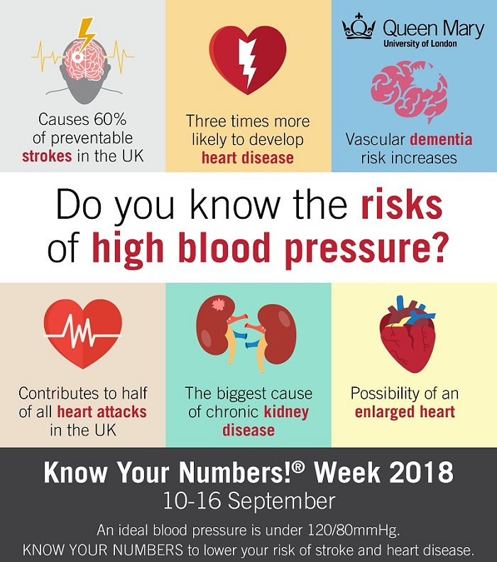Know Your Numbers Week 2018